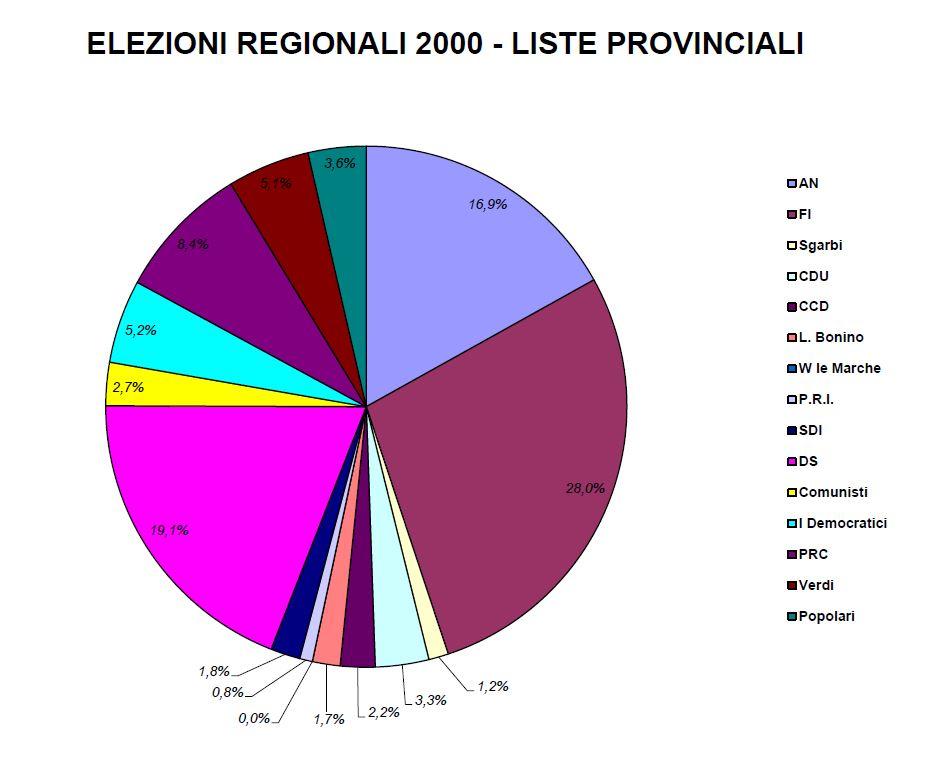 Elezioni 2000
